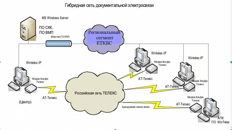альфа-телекс телеграфный модем инструкция